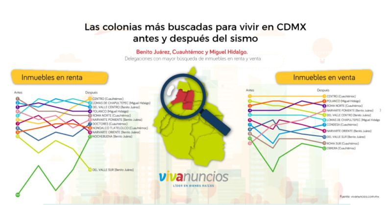 Las 10 colonias más buscadas para vivir en CDMX antes y después del sismo - colonias_vivienda_cdmx2017-800x419