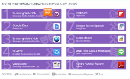top 10 performance draining apps run by users Las apps que más afectan tu teléfono Android en batería, almacenamiento y datos móviles