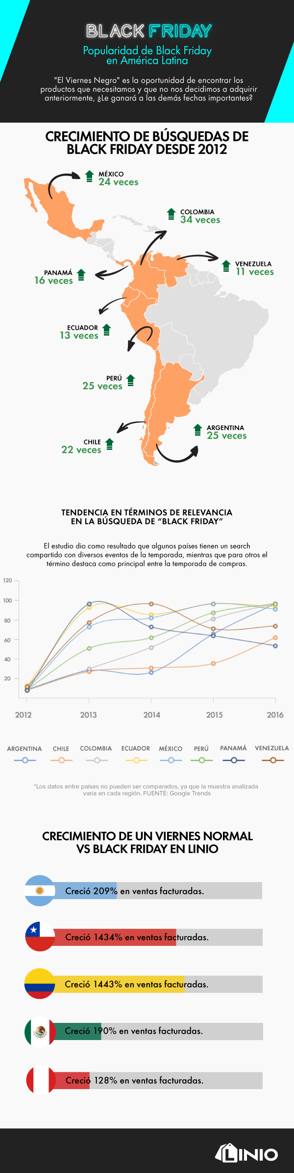 infografia blackfriday2017 Infografía: La popularidad de Black Friday en América Latina