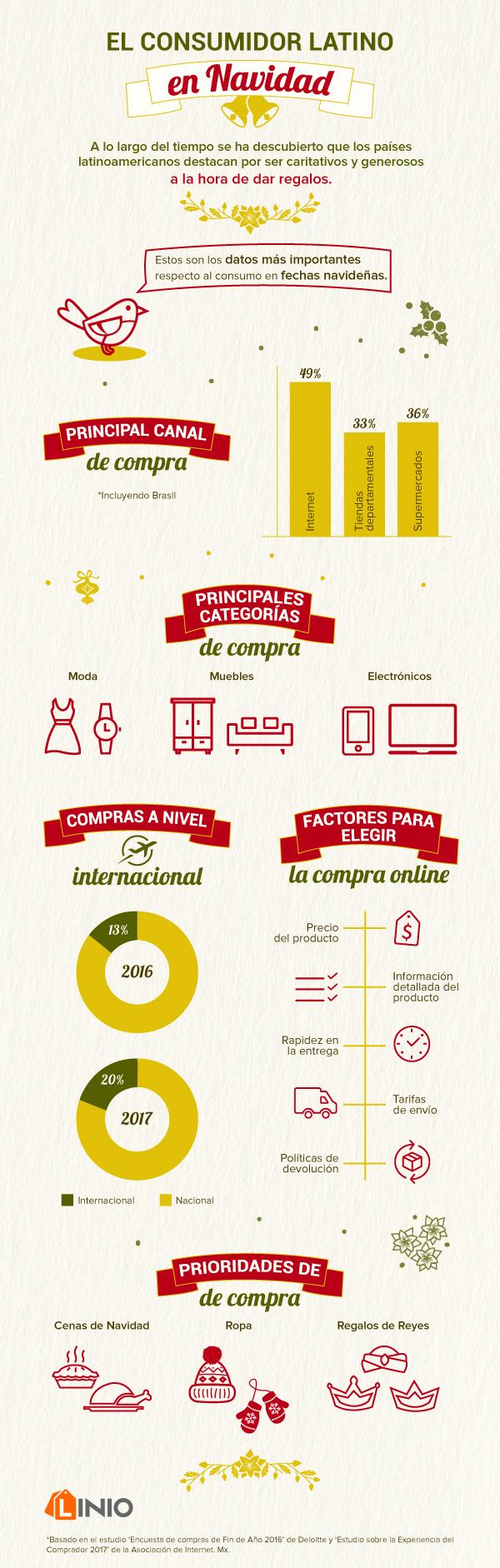 Datos de los consumidores Latinos durante épocas decembrinas - habitos-de-compra-navidad-2017-1