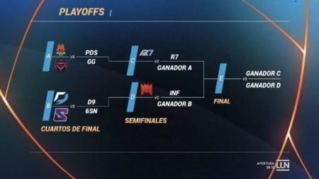 Los playoffs del Torneo Apertura LLN 2018 de League of Legends