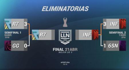 Los equipos que jugarán la final del Torneo Apertura LLN 2018