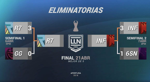 Los equipos que jugarán la final del Torneo Apertura LLN 2018 - final-del-torneo-apertura-lnn-2018-de-league-of-legends