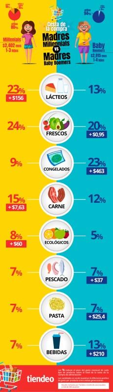 Las madres baby boomers gastan un 18% más en la lista de la compra que las millennials - infografia-diadelamadremx-231x800