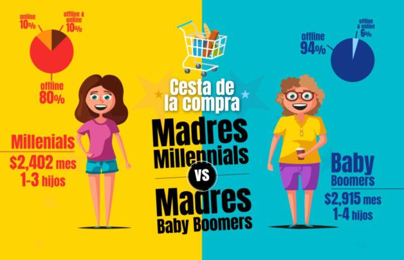 Las madres baby boomers gastan un 18% más en la lista de la compra que las millennials - madre-baby-boomers-madres-millennials-800x514