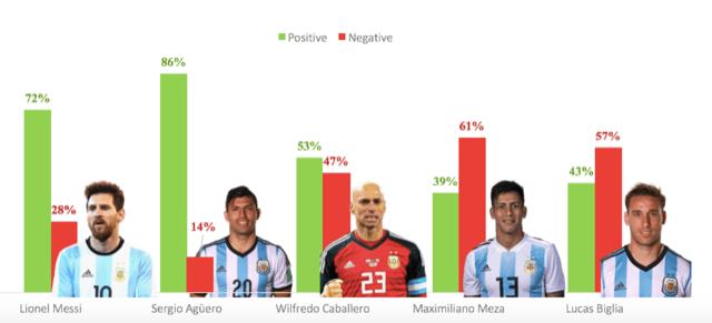 ¿Cuáles son las tendencias en las redes sociales durante el mundial 2018? - argentina