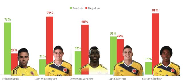 ¿Cuáles son las tendencias en las redes sociales durante el mundial 2018? - colombia