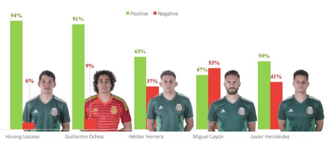 ¿Cuáles son las tendencias en las redes sociales durante el mundial 2018? - futbol-mexico