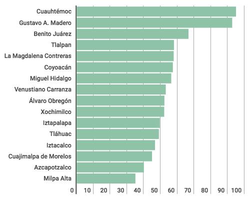 ¿Cuál es la delegación más habitable de CDMX? - indice-de-habitabilidad-por-delegacion