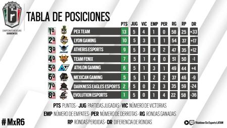 El Campeonato Mexicano de Rainbow Six Siege está de vuelta