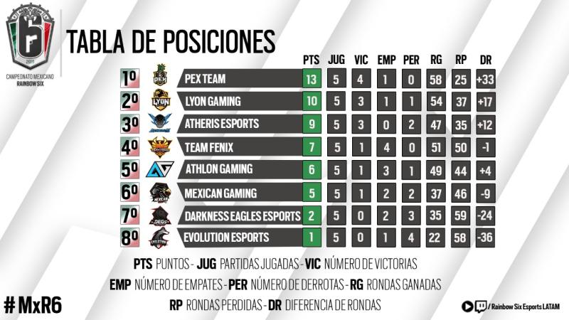 El Campeonato Mexicano de Rainbow Six Siege está de vuelta - campeonato-mexicano-de-rainbow-six-siege