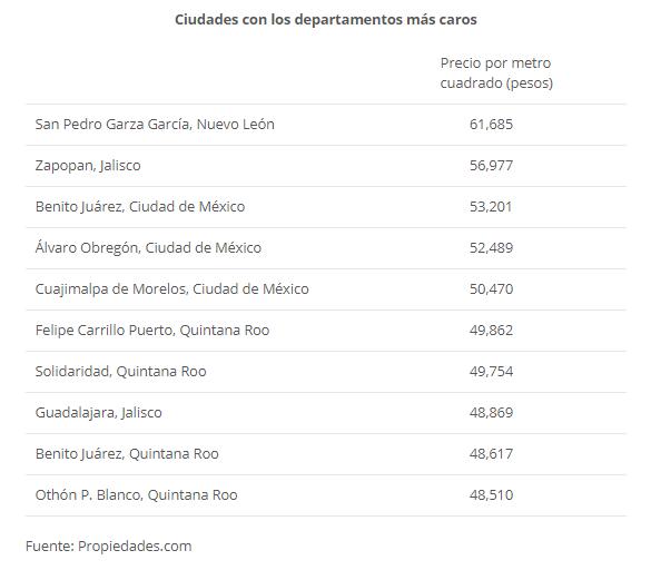 Las 10 ciudades de México más caras en dólares - departamentos-mas-caros-en-dolares