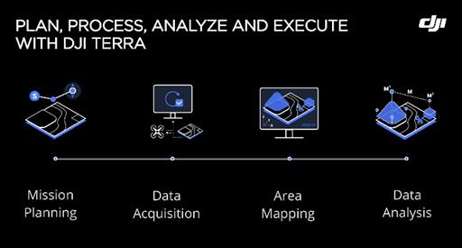 DJI Terra, programa que convierte la información obtenida con los drones en modelos 3D y mapas digitales - dji-terra-analisis-de-datos-drones-webadictos