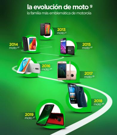 La evolución de moto g, la familia más emblemática de Motorola