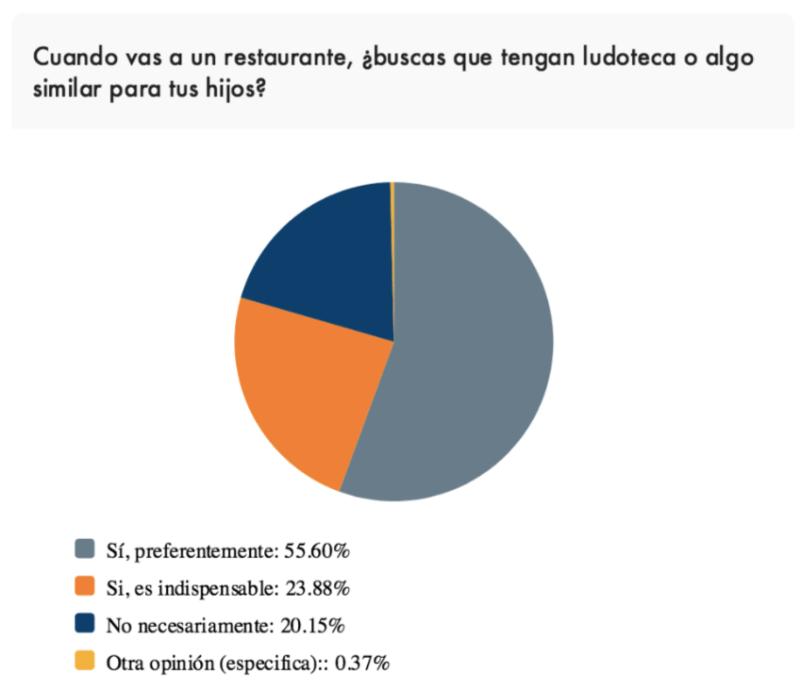 ¿Cómo apoyan las empresas en México a las madres trabajadoras? - ludoteca