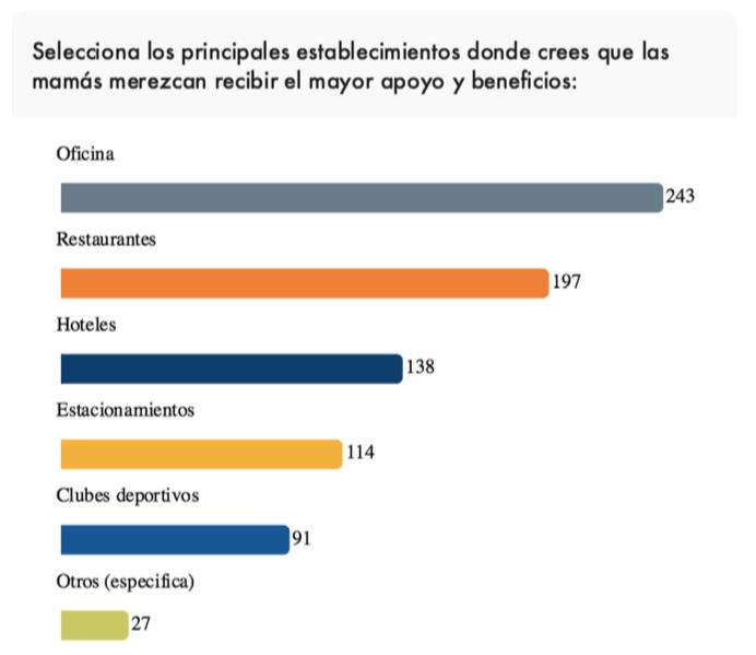 ¿Cómo apoyan las empresas en México a las madres trabajadoras? - mamas-recibir-apoyo