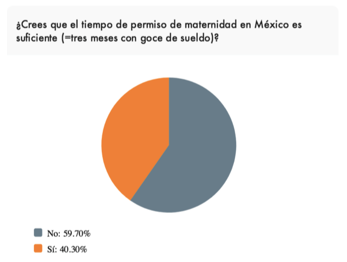 ¿Cómo apoyan las empresas en México a las madres trabajadoras? - tiempo-de-maternidad
