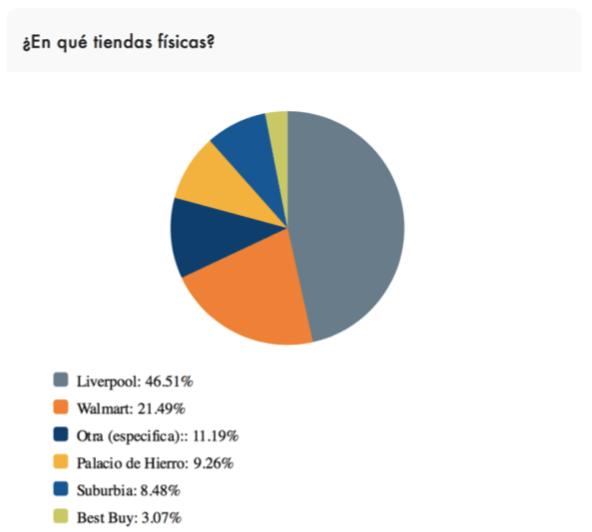 Encuesta revela que los mexicanos prefieren regalar ropa para el Día del Padre - tiendas-fisicas-dia-del-padre