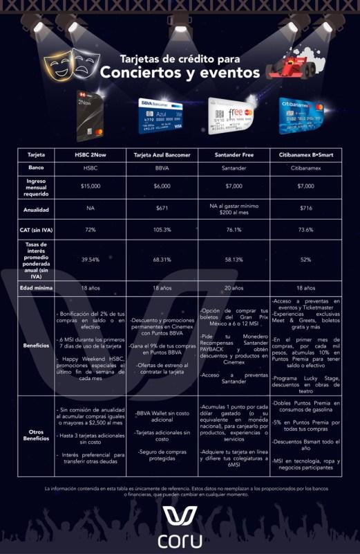 Estas son las tarjetas de crédito ideales para asistir a conciertos y eventos - tarjetas-de-credito-conciertos