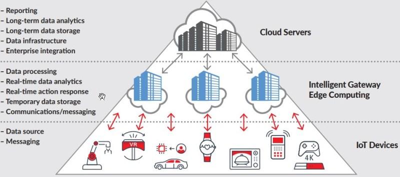 R&M: El mundo necesita Edge Data Centers - centros-de-datos-remotos-en-la-nube-800x355