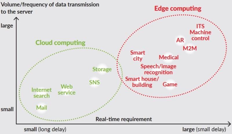 R&M: El mundo necesita Edge Data Centers - centros-de-datos-800x463