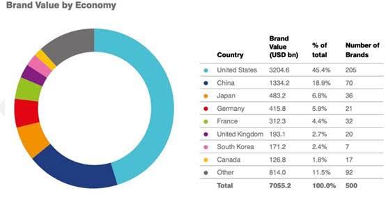 Huawei es nombrado por primera vez entre las 10 marcas más valiosas por Brand Finance - brand-value