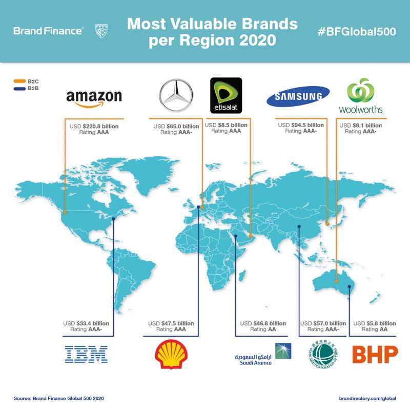 Amazon hace historia como la primera marca que supera los 200 mil millones de dólares - global-500-most-valuable-brands