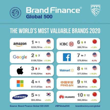 Amazon hace historia como la primera marca que supera los 200 mil millones de dólares
