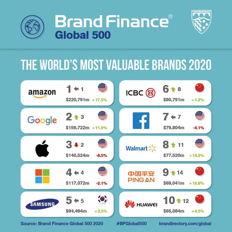 Amazon hace historia como la primera marca que supera los 200 mil millones de dólares - global-500_most_valuable_brands_social_media