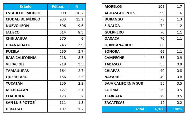 Los seguros de auto que se compraron más durante la cuarentena en México - estados_republica_mexicana_seguros_de_auto_mexico