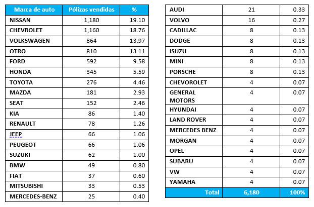 Los seguros de auto que se compraron más durante la cuarentena en México - marcas_seguros_de_auto_mexico_4