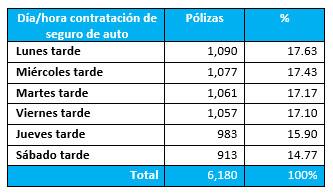 Los seguros de auto que se compraron más durante la cuarentena en México - seguros_de_auto_mexico_2020_1