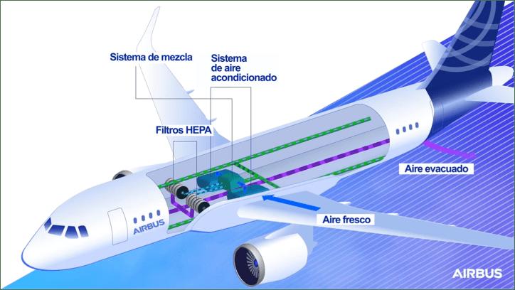 Así previene la tecnología de los aviones el esparcimiento de COVID-19 - tecnologia-de-los-aviones-el-esparcimiento-de-covid-19