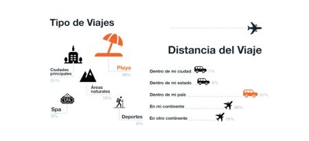 Cómo planean viajar los mexicanos durante la nueva normalidad
