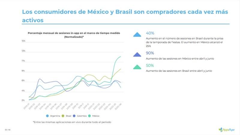 Apps móviles pieza clave para incrementar las ventas durante el Buen Fin 2020 - brasil-y-mexico-actividad-shopping-apps-800x449