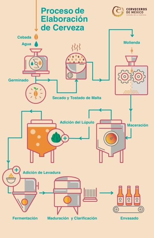 La creación de la cerveza a través de 4 ingredientes básicos - ingredientes-cerveza-518x800