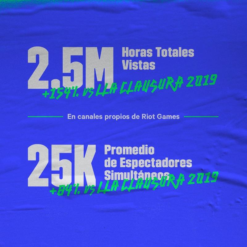 Final de la Liga Latinoamérica Clausura League of Legends la más vista de la historia de la región - numeros-lla-clausura-social-5