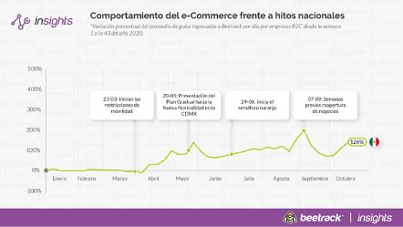 Beetrack se consolida en México con soluciones logísticas para planificación y seguimiento de rutas de última milla - beetrack_insights