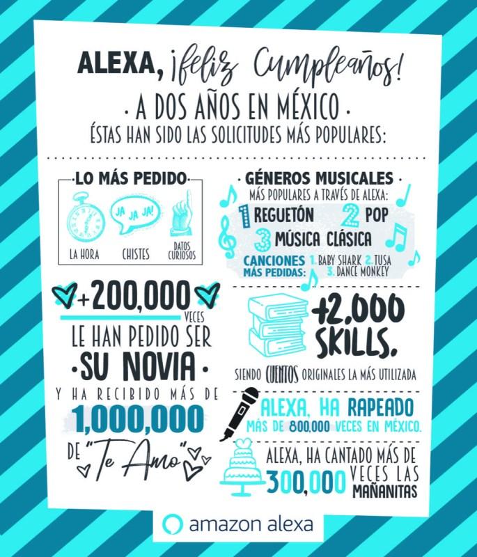 Alexa cumple dos años en México ¡Esto es lo que tienes que saber de ella! - alexa-segundo-aniversario-mexico_2-685x800