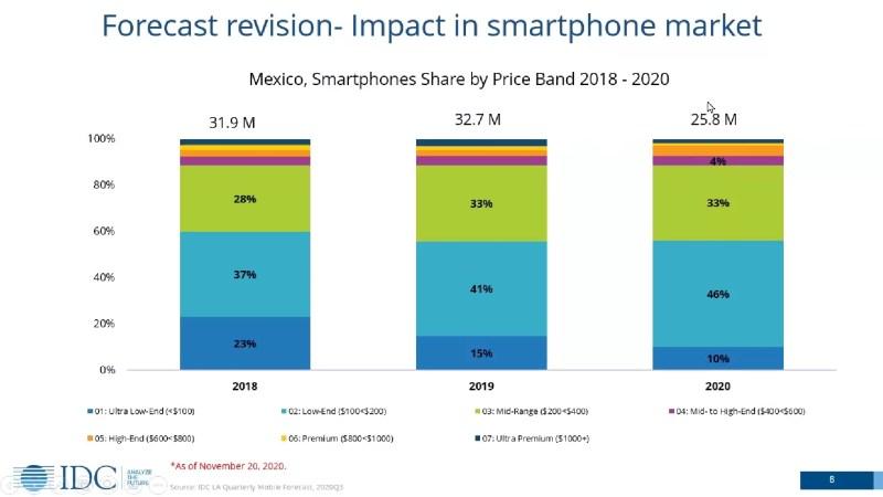 El mercado de smartphones en México y América Latina continúa evolucionando en el tercer trimestre de 2020 - mercado-smartphone-mexico-2020