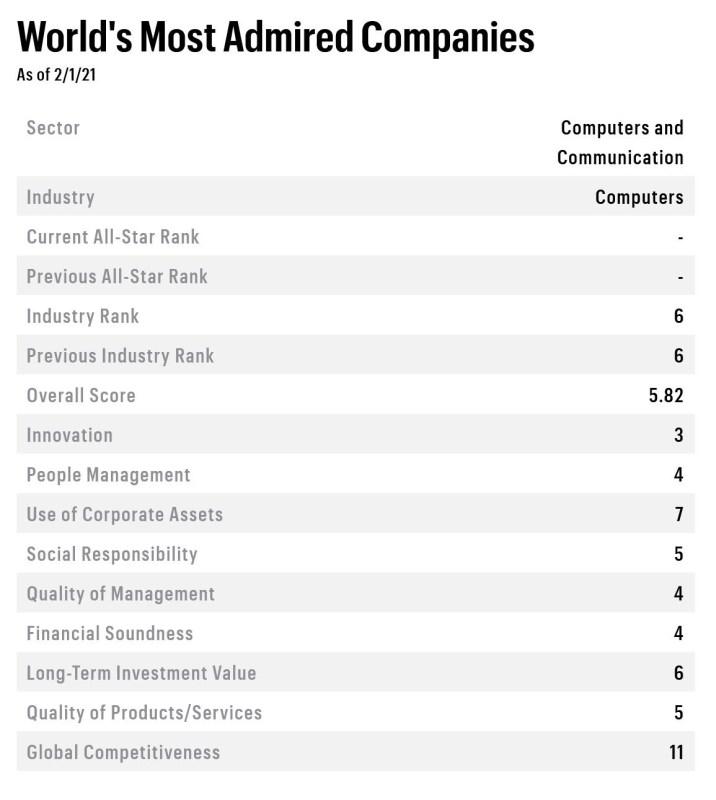 ASUS se posiciona como una de las empresas más admiradas del mundo, Fortune 2021 - asus-posiciona-empresas-mas-admiradas-del-mundo-716x800