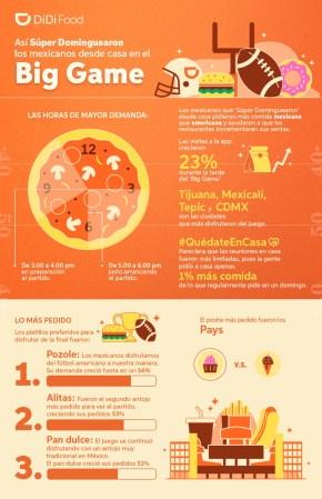 DiDi Food: «Qué pedimos los mexicanos para comer durante el Super Bowl»