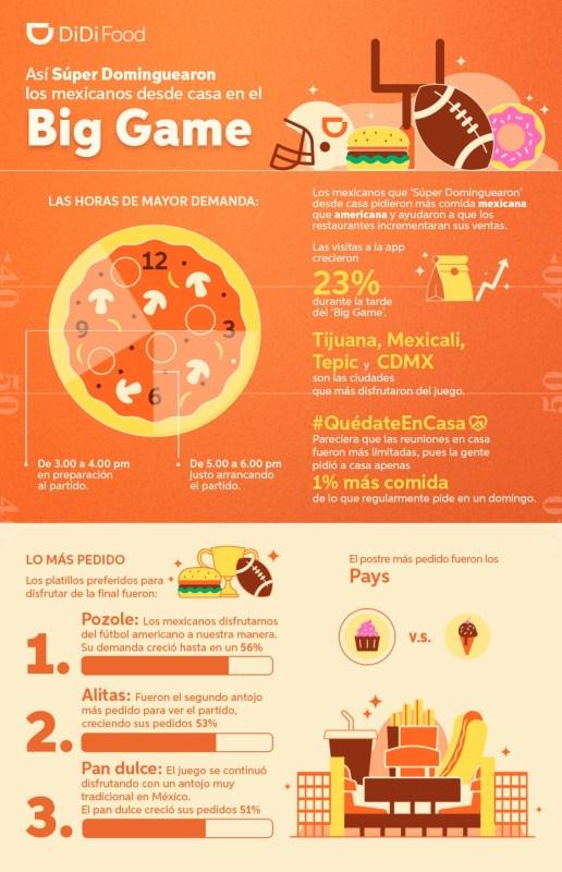 """DiDi Food: """"Qué pedimos los mexicanos para comer durante el Super Bowl"""" - que-pedimos-los-mexicanos-durante-el-superbowl-516x800"""