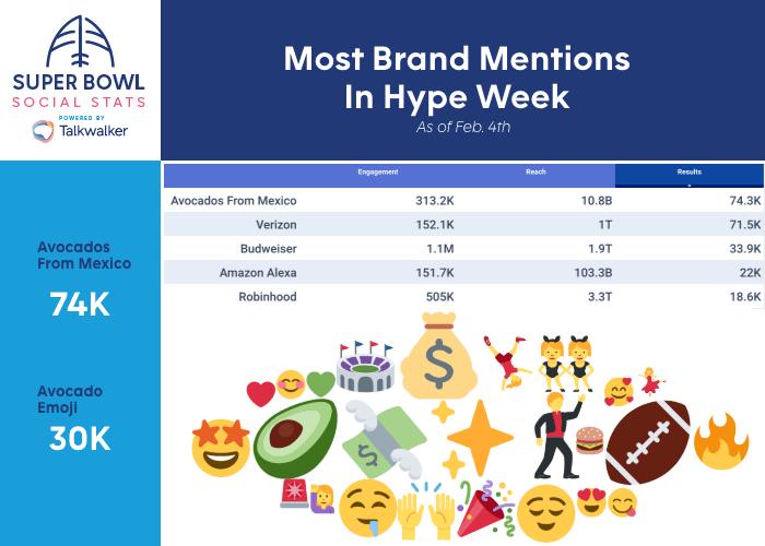 Super Bowl LV: ¿Qué está sucediendo en redes sociales en México y el mundo? - super-bowl-most-brand-mentions-in-hype-week