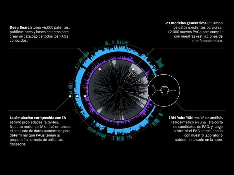 IBM utiliza la inteligencia artificial para crear dispositivos amigables con el medio ambiente - ibm-inteligencia-artificial-crear-dispositivos-amigables-800x600