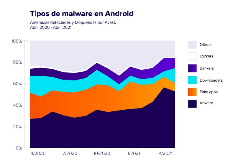 El adware sigue siendo la amenaza más importante en los teléfonos y tabletas Android - adware