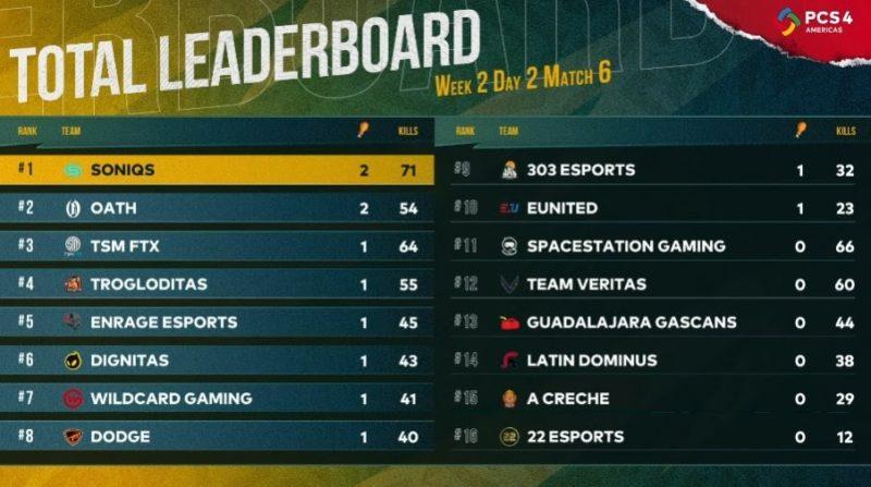 PCS4 Américas: Soniqs mantienen el liderazgo al ganar la segunda semana de la Gran Final - pcs4-americas-grand-final-week-2-leaderboard-edited-800x447