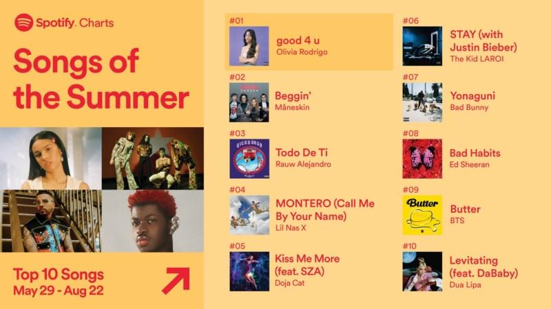 Spotify revela la lista de lo más escuchado en música y podcasts en México - spotify-songs-of-the-summer-2022