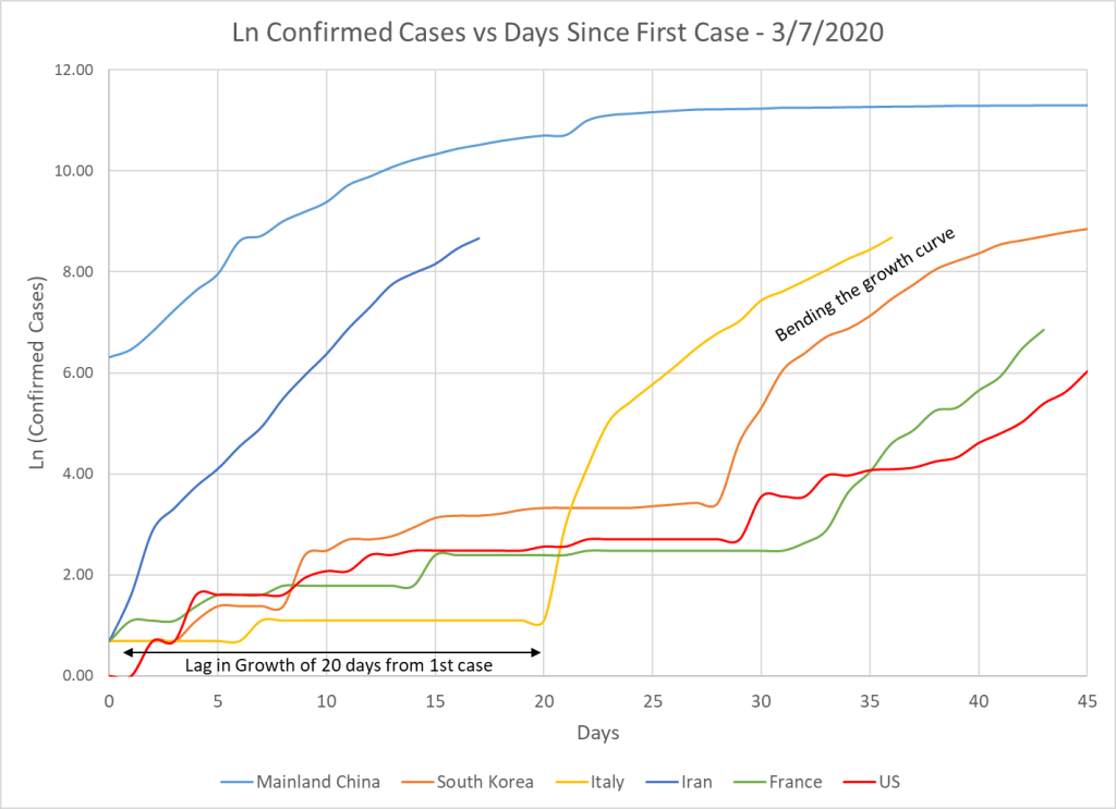 Shows the growth of COVID-19 by select countries after the first case