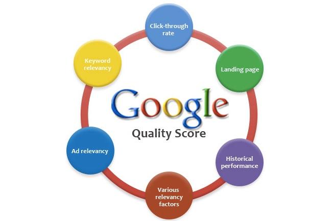 Como o índice de Qualidade influencia na classificação de seus anúncios do Google